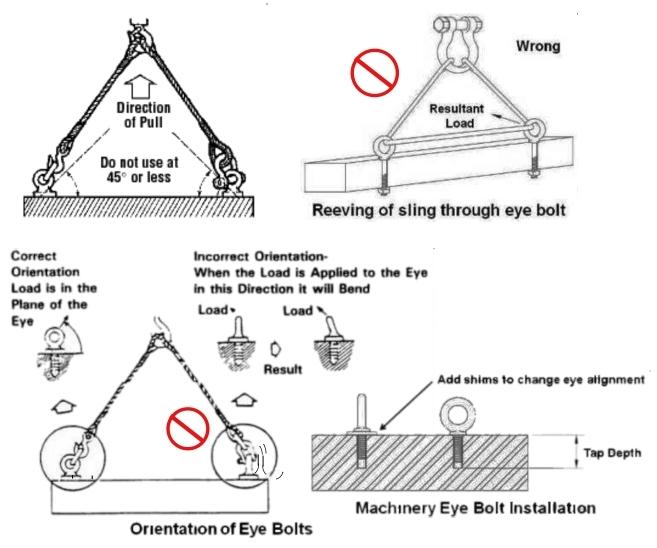 Eyebolt examples