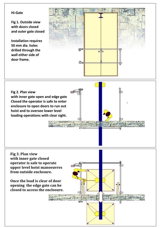 Loading gate for doorwy with hoist beam
